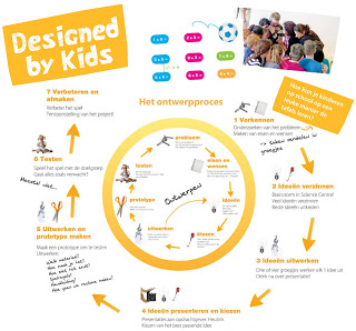 Illustratie van Designed By Kids project
